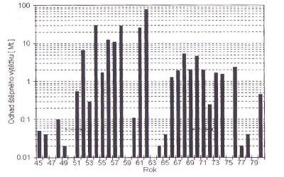 Přehled výtěžků z jaderných zkoušek v atmosféře